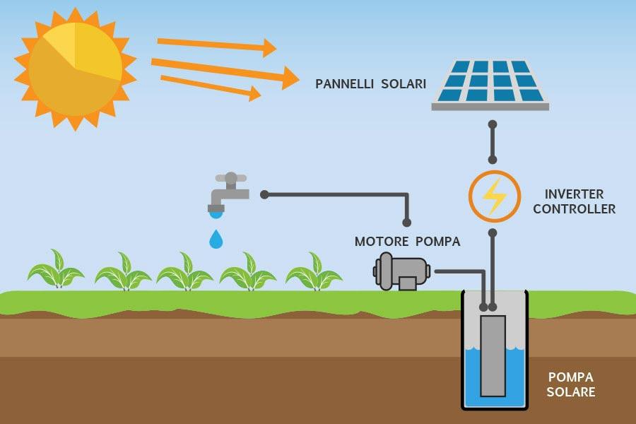 A Cosa Serve L Energia Solare.Sistemi Di Pompaggio A Energia Solare Pompe Solari